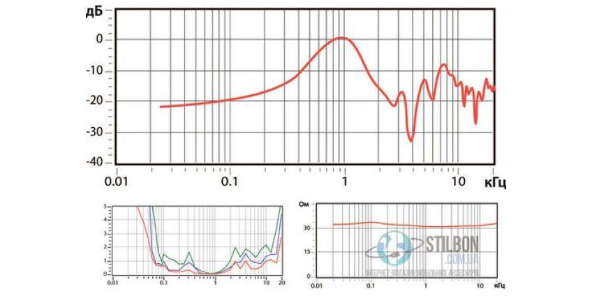 Технічні характеристики навушників - що вони означають?